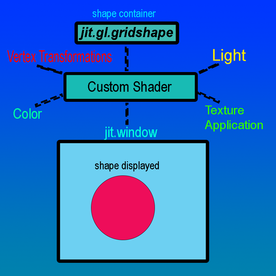 Introduction to shaders using a shader baditri Gallery